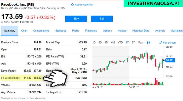 Gráfico do Yahoo Finance para as ações do Facebook (NASDAQ)